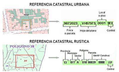 Ejemplo de referencia catastral. Urbana y rustica